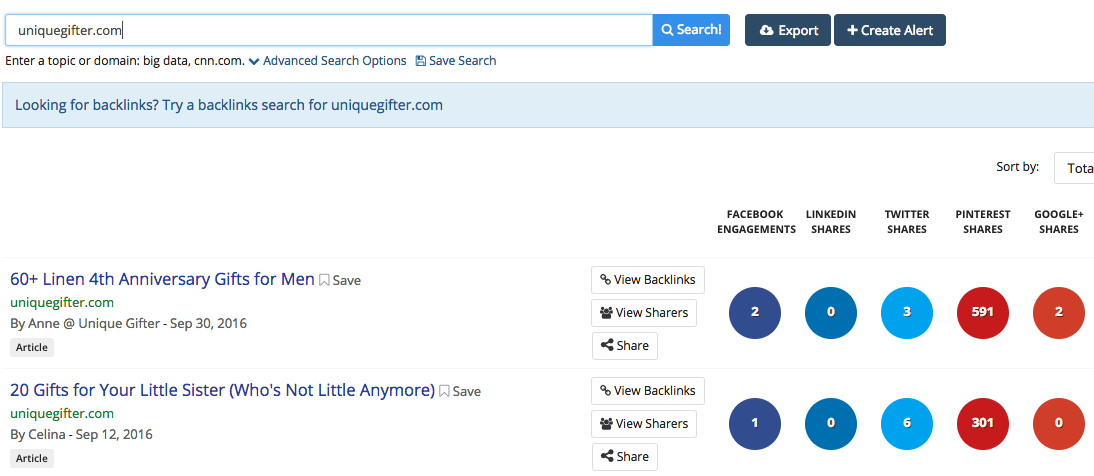 unique gifters top posts according to buzzsumo