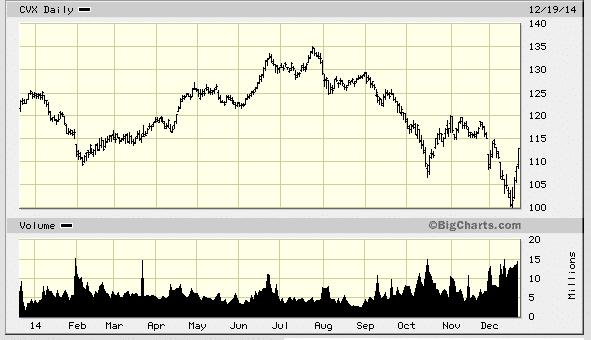 CVX Chart - Nvestly